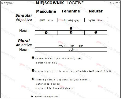 Polish Locative Case Endings