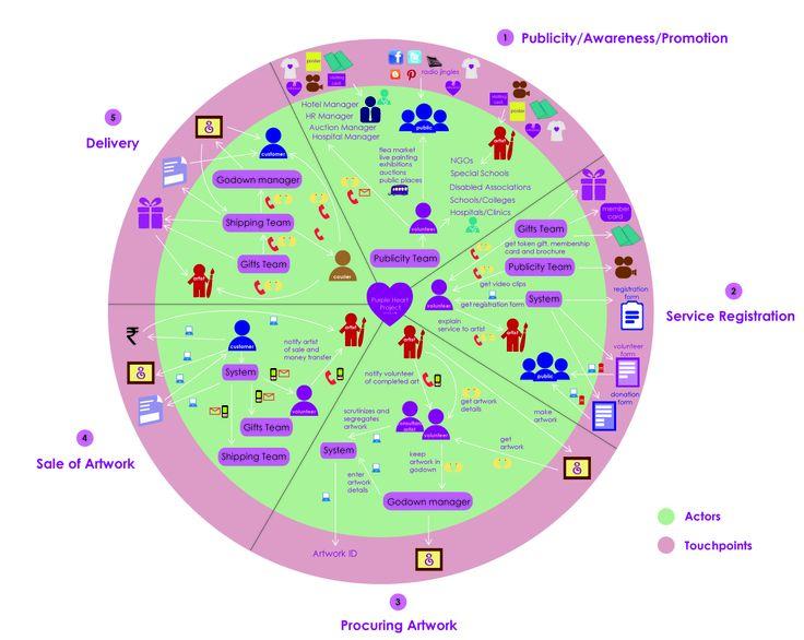 465 best service design images on pinterest design thinking service ecology map gumiabroncs Images