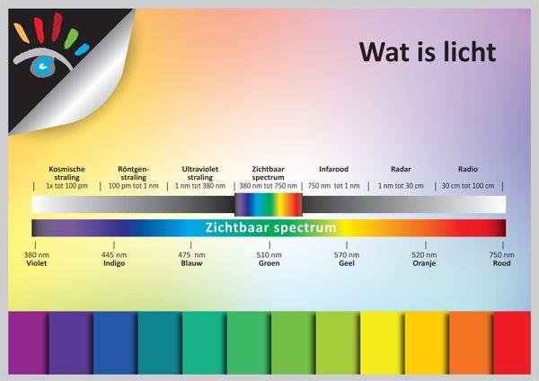 Wit licht is een mengsel van allerlei lichtkleuren met verschillende golflengten, het zichtbaar spectrum (wit licht) heeft een golflengte tussen ca. 380 nm (violet) en ca. 750 nm (rood). Dit gebeurd ook in de fotografie, de visuele waarneming komt op de lichtsensor van je digitale camera en wordt omgezet in beeldinformatie, pixels genoemd. Rood, Groen en Blauw (RGB), geeft het kleurbereik van de foto aan, waarmee de digitale camera alle andere kleuren in het kleurspectrum kan samenstellen.