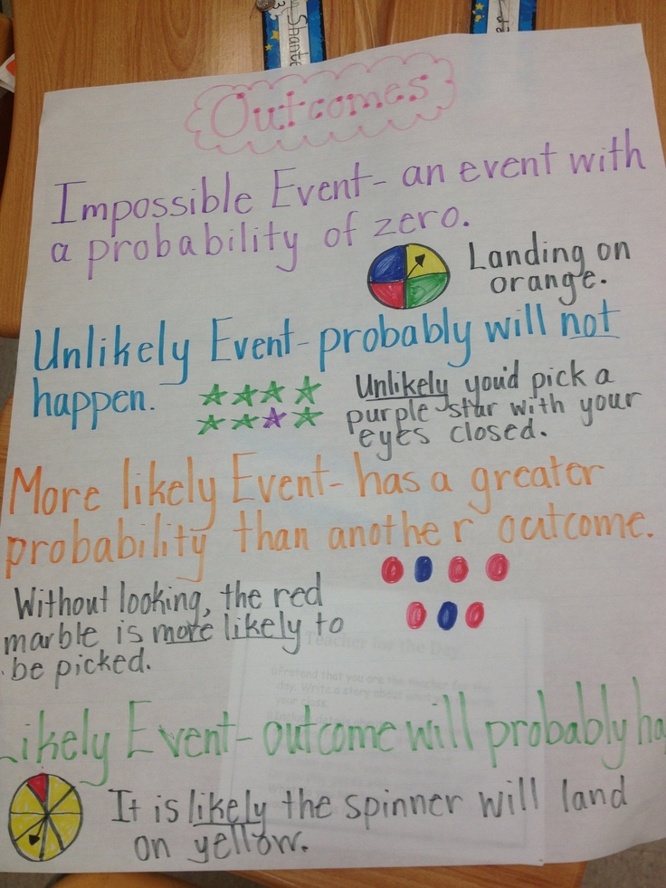 Probability anchor chart