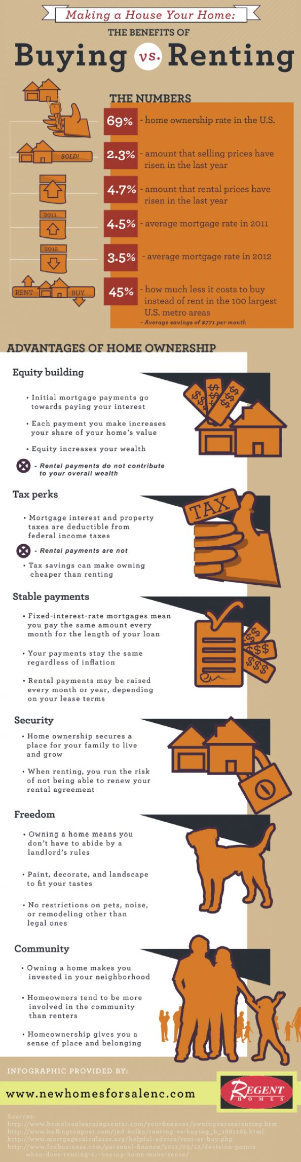 11 best Rent vs. Own images by Realty Pixels on Pinterest | Real ...