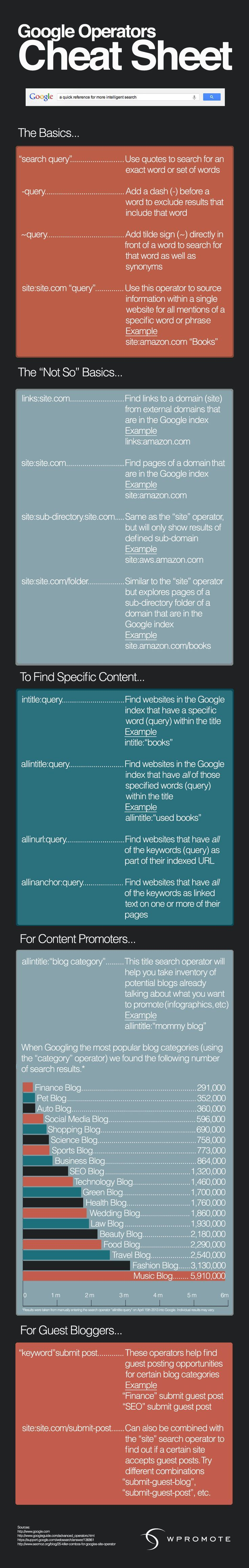 Cheat Sheet To Using Google Search More Effectively Infographic