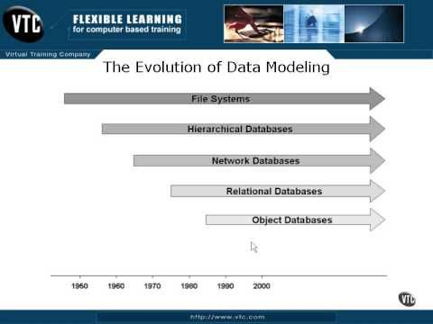 evolution of data models Overview of airline industry data model world financial symposium 2014 evolution of data exchange standards paper examples: loadsheet, paper ticket.