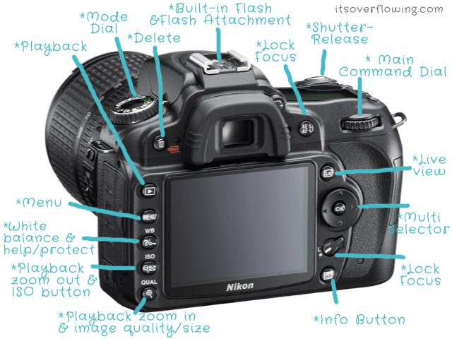 Fabulous blog on the basic's of digital photography. Each post is a new lesson w/ an activity to do to make you learn your camera!! Perfect for Nikon or Canon owners.