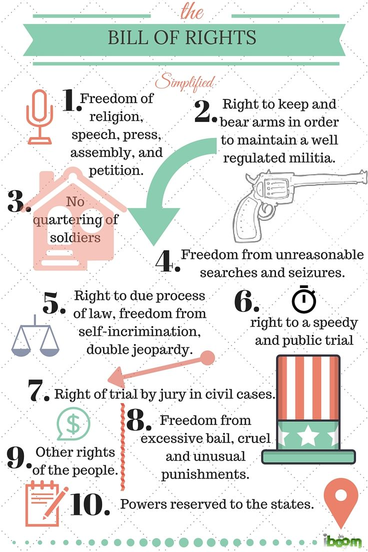 The Bill of Rights simplified