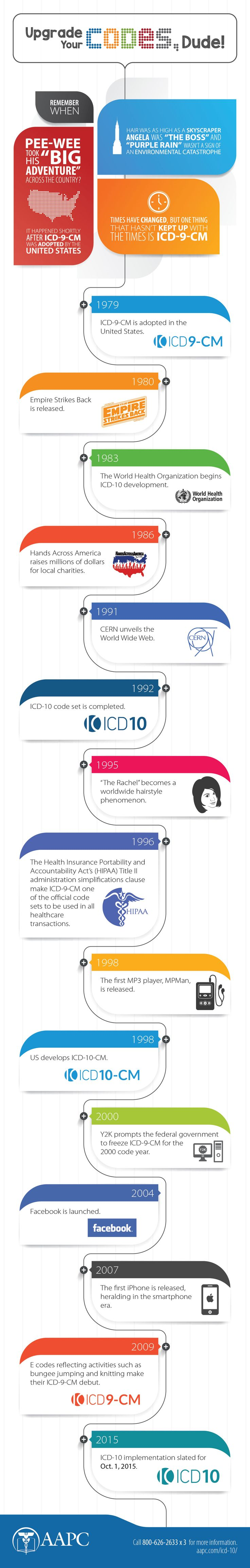 100 tips for icd 10 pcs coding - Ready For The Big Update To Medical Codes