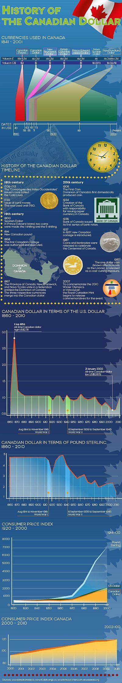 History of the Canadian Dollar - http://canadianfinanceblog.com/history-of-the-canadian-dollar/