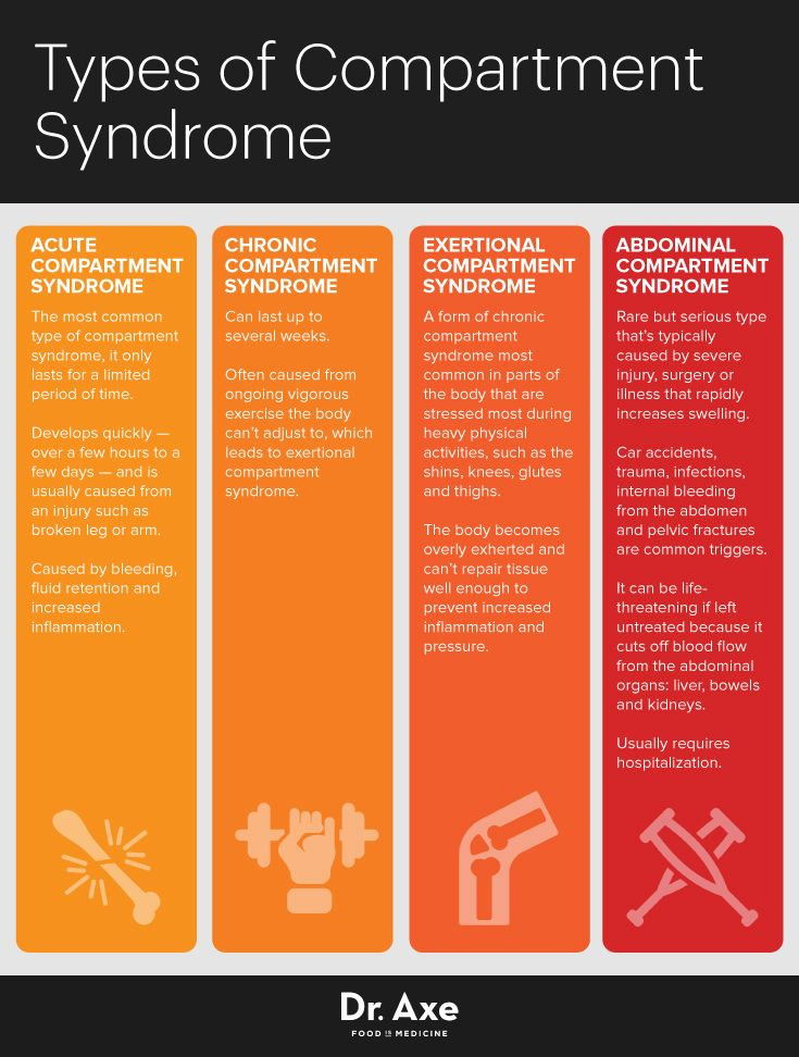 Types of compartment syndrome - Dr. Axe