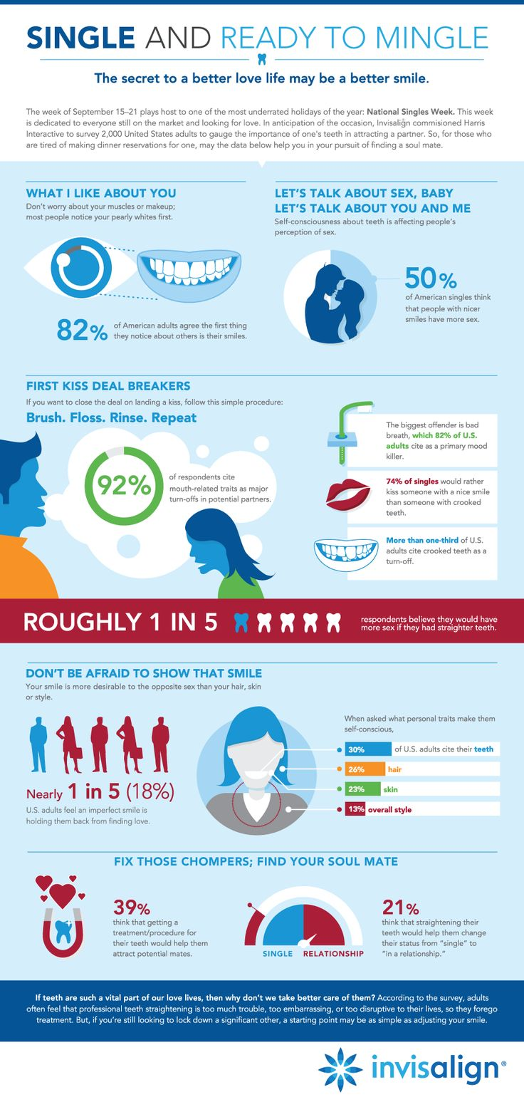 Infographic Single And Ready To Mingle Emergency