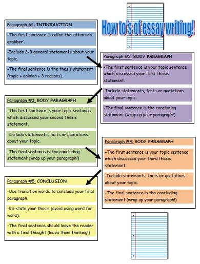 teaching aids for essay writing A collection of step-by-step aids for essay writing designed to be put up via your computer onto the large-screen projector as students write each part of their.