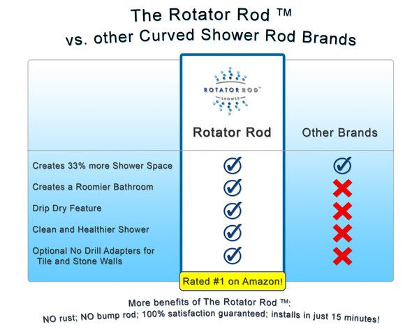 149 Best Rotator Rod The Curved Shower That Rotates Images On Pinterest