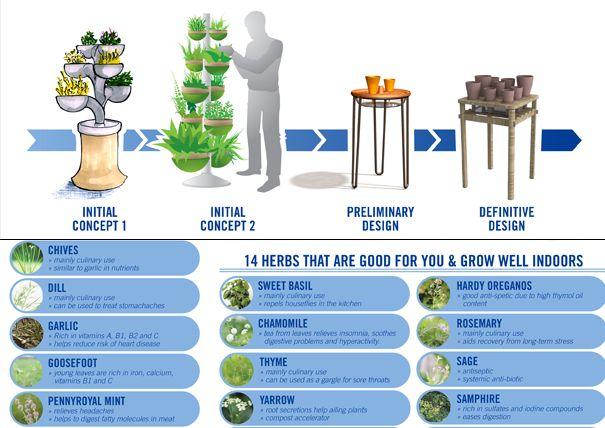 DIY Indoor Herb Garden | Indoor Herb Garden by Albert Kwon » Yanko Design