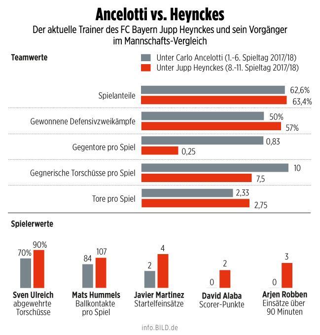 FC Bayern München: 10 Fakten, wie Jupp Heynckes die Bayern besser macht - Bundesliga Saison 2017/18 - Bild.de
