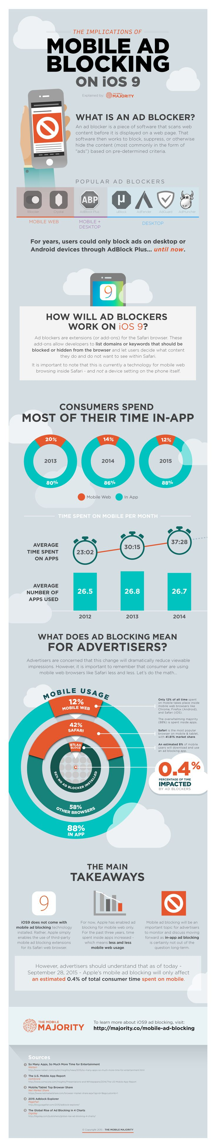 Why iOS9 Ad Blockers Will Only Impact 0.4% of Users | Digital Marketing Magazine
