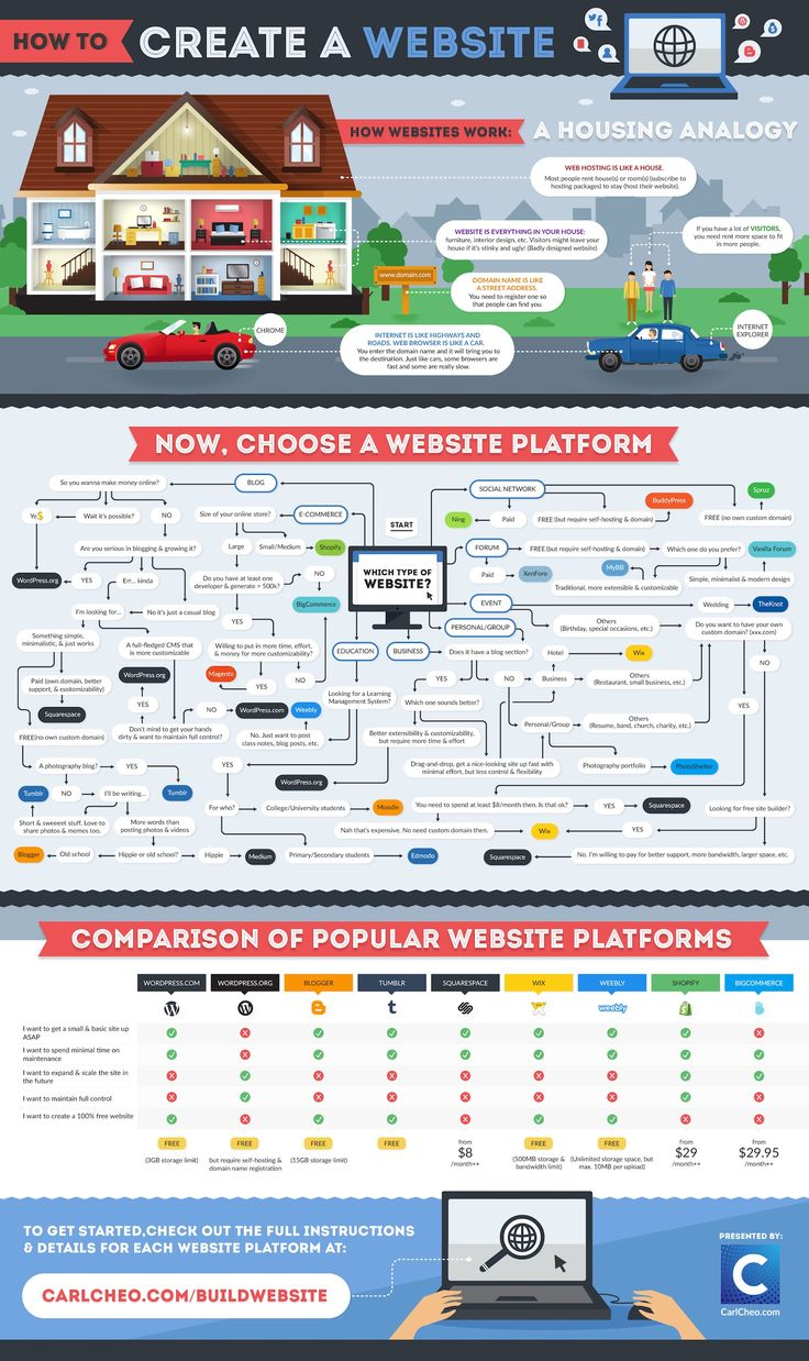 Infographic: How To Create A Website - DesignTAXI.com [Websites, WordPress, Tumblr, Blogger, Digital Marketing, #NerdMentor]