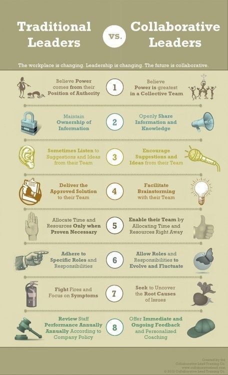 Traditional #leaders vs Collaborative leaders. #Workplace is changing, #Leadership is changing, project management too.