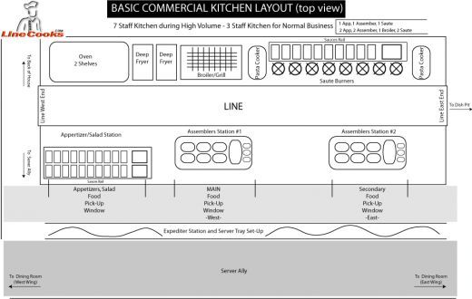 basic commercial kitchen Blueprints of Restaurant Kitchen Designs