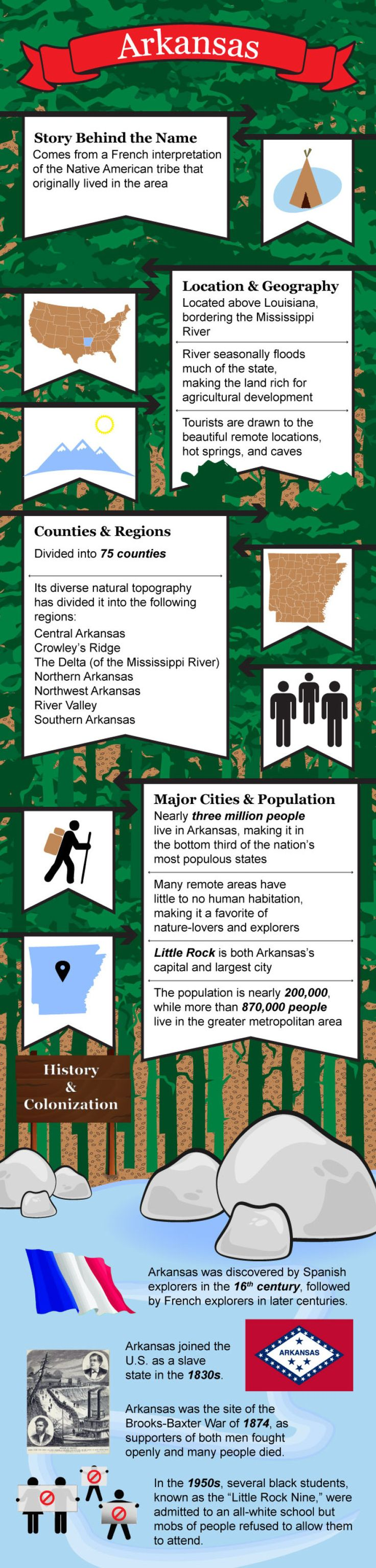 Map Usa States Abbreviations%0A Infographic of Arkansas facts