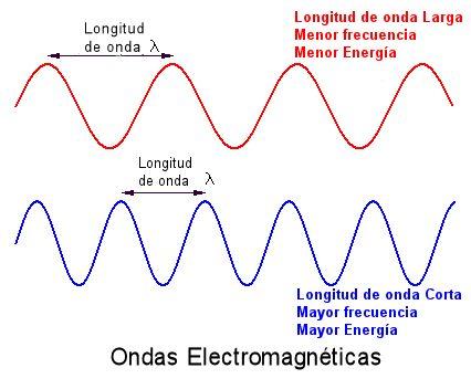 Cada onda antes señalada tienen las siguientes caracteristicas en comun: 1.-Todas estas ondas tienen una energía patrón similar. 2.-Todas estas ondas viajan a la velocidad de luz, c = 299.792.458 metros por segundo, en el vacío. Esta velocidad podría más exactamente ser llamado la velocidad de ondas electromagnéticas. 3.-todos estos obedecen la formula: (fecuencia)x(Longitud de onda)=C(velocidad de la luz). 4.-Todas estas ondas viajarán a través de un vacío. Sin embargo, tienen muy…