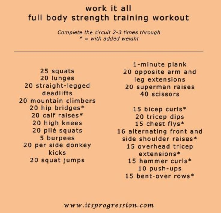 Strength Training Workouts: Best 25+ At Home Workouts For Women Full Body Ideas On