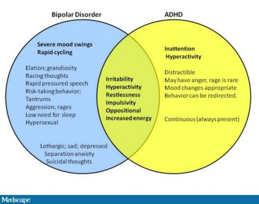 "Distinguishing Bipolar Symptoms from ADHD in Children - ""Eighty percent of children with Bipolar illness also have ADHD. The ADHD that they have is going to be very severe. But they also have mood dysregulation, irritability, and sometimes violent behaviors."""