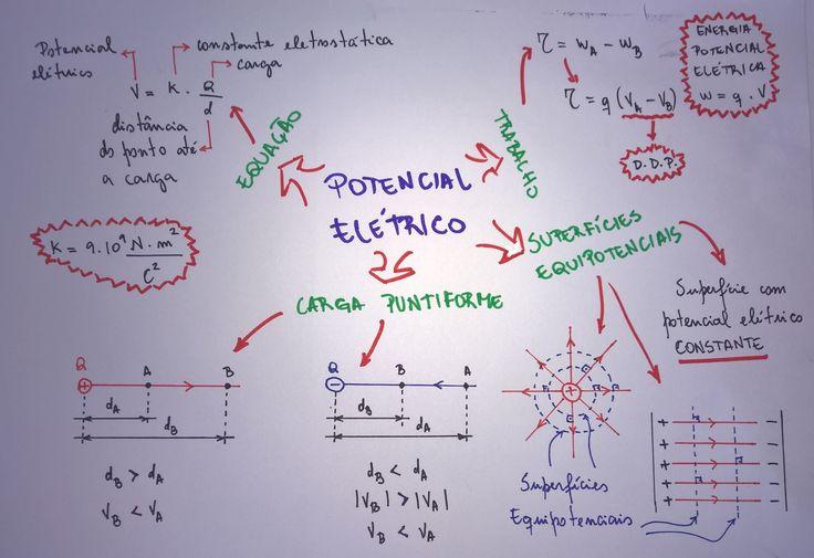 mapa-fis-potencial-eletrico-eletricidade