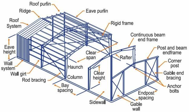 steel structure components terminology google search