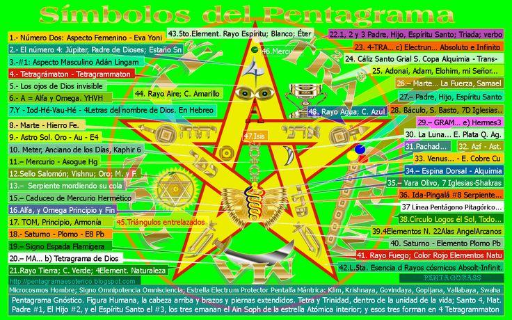 n la Estrella Flamígera se halla resumida toda la Ciencia de la Gnosis. El pentagrama expresa la dominación del Espíritu sobre los elementos de la Naturaleza. (El Pentagrama, elevando al aire su rayo superior, representa al salvador del mundo.) (El Pentagrama, elevando al aire sus dos patas inferiores, representa al macho cabrío del aquelarre.) (Una figura humana, con la cabeza abajo, representa, naturalmente, a un demonio, es decir, a la subversión intelectual, al desorden o a la locura.)…