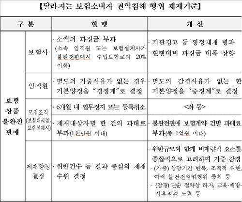 보험 불완전판매 제재 강화…중대 사안엔 '영업정지' | 연합뉴스