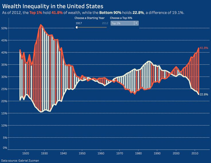 Makeover Monday: Wealth Inequality in the United States