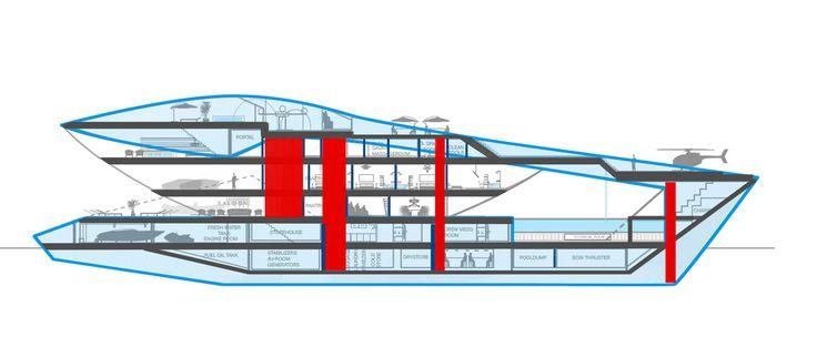 imagen 4 de Un nuevo concepto de yate.