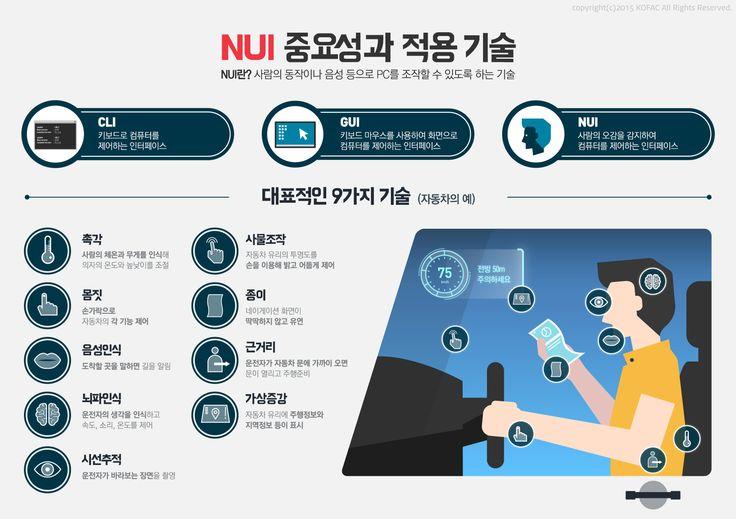 [infographic] 'NUI 중요성과 적용기술'에 대한 인포그래픽
