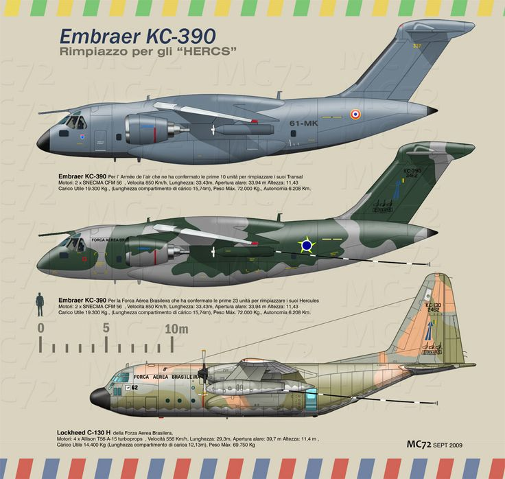 Embraer KC-390 vs. Lockheed C-130 H                                                                                                                                                      Mais
