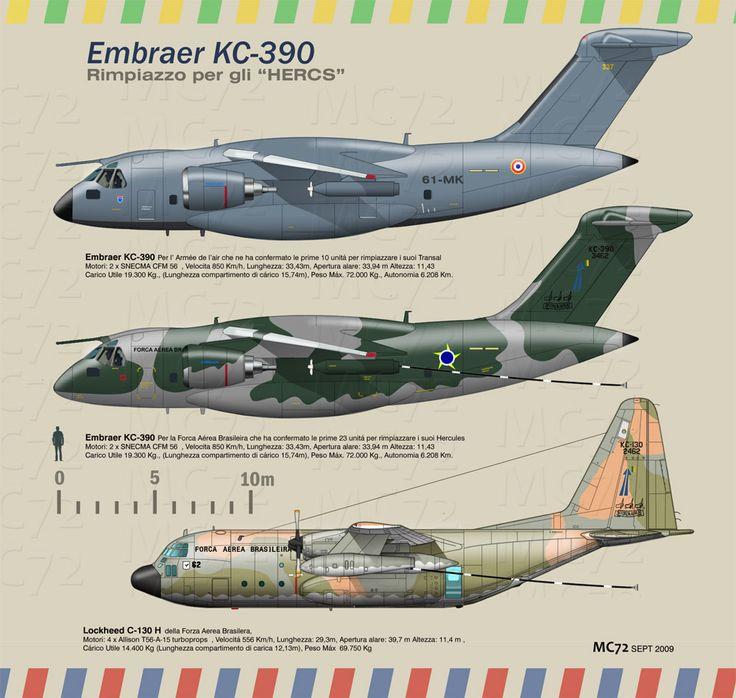 Embraer KC-390 vs. Lockheed C-130 H                                                                                                                                                      Mais