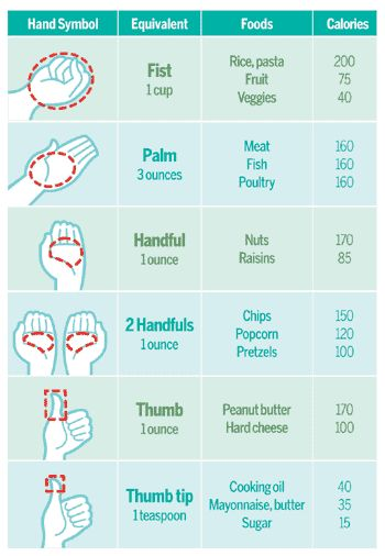 Portion sizes... Good to know