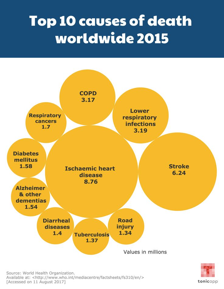 Top 10 causes of death worldwide 2015