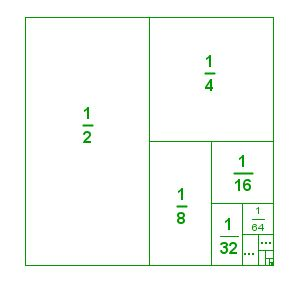 Fractions of a square. Great idea to show how fractions are infinite, and fractions can be made of other fractions.