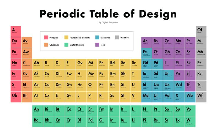 25 best periodic tables images on pinterest periodic table the periodic table of design urtaz Gallery