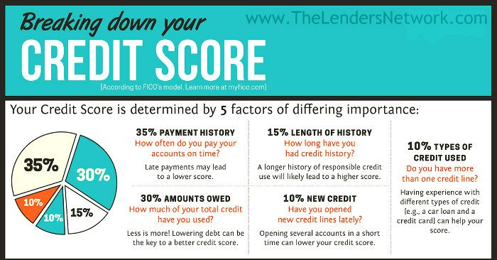 credit score worksheet Free credit scores from all 3 bureaus do you know what's on your credit  report learn what your score means get started.