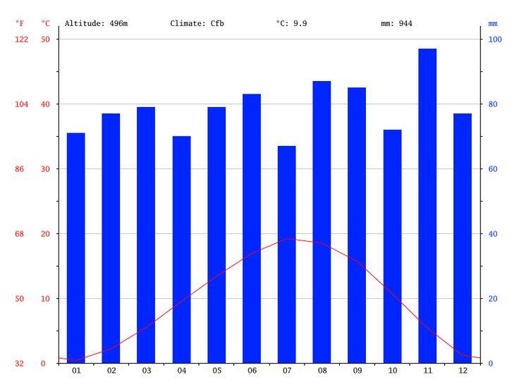 Climat Annecy-le-Vieux: Diagramme climatique, Courbe de température, Table climatique pour Annecy-le-Vieux - Climate-Data.org