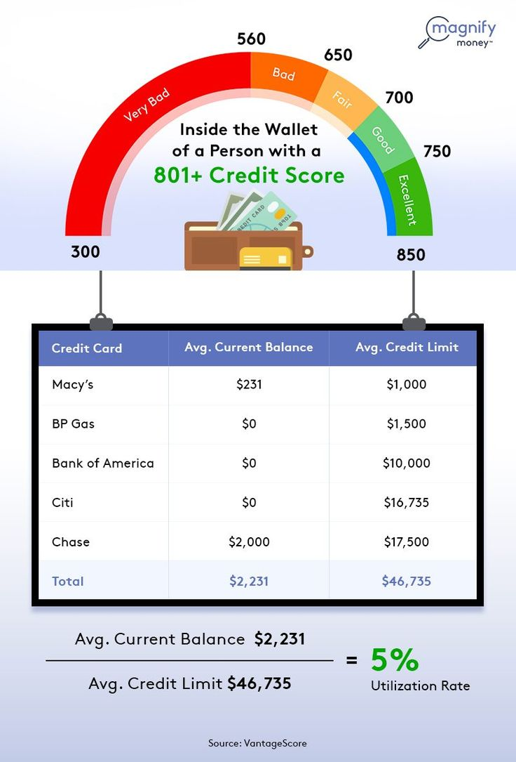 Get the highest credit score possible new credit card