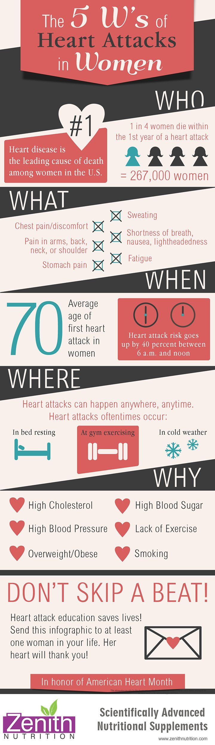 The 5 W's Of Heart Attacks In Women. Causes of heart attack - high cholesterol, high blood pressure, over weight/obese, high blood sugar, lack of exercise, smoking. Best supplements from Zenith Nutrition. Health Supplements. Nutritional Supplements. Health Infographics