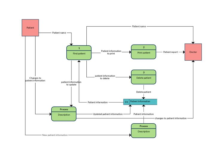 Data Flow Diagram Templates To Map Data Flows It Is