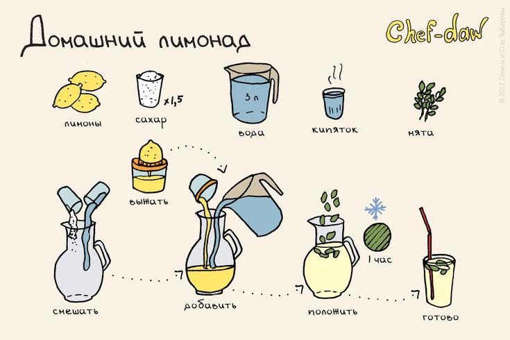 рецепты в рисунках: 20 тыс изображений найдено в Яндекс.Картинках