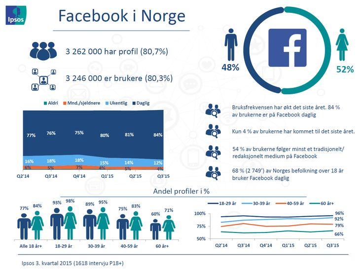 FACEBOOK Profiler og bruksfrekvens – Ipsos tracker om sosiale medier | Ipsos MMI