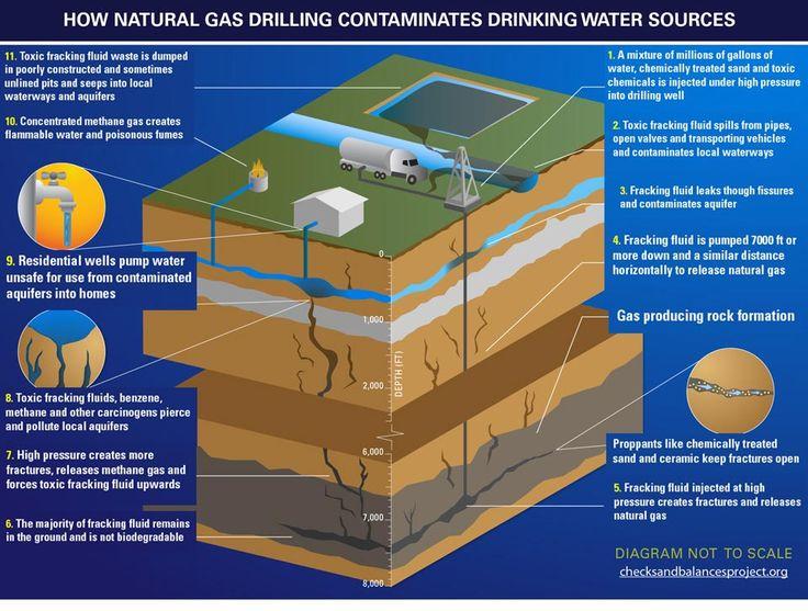 fracking. just say no.