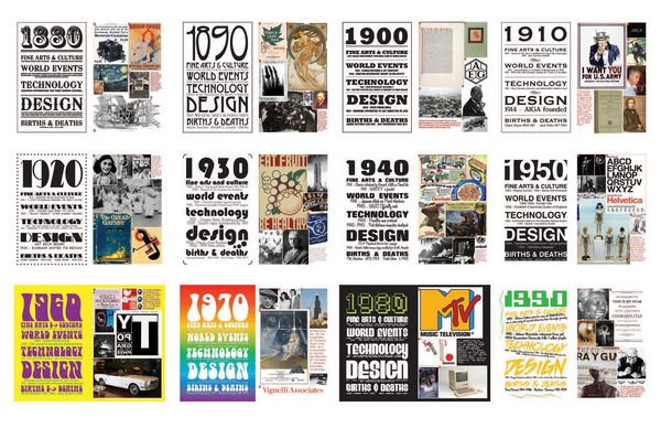 Innovative Classroom History : Nice graphical display of the history graphic design