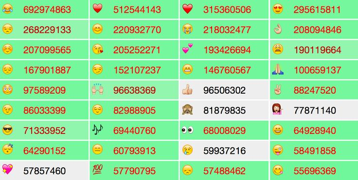 Emoji Tracker: real time emoji use on Twitter