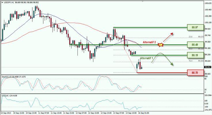 USD/JPY di Bawah Tekanan, Menguji Support di 98.70. | Info Seputar Trading