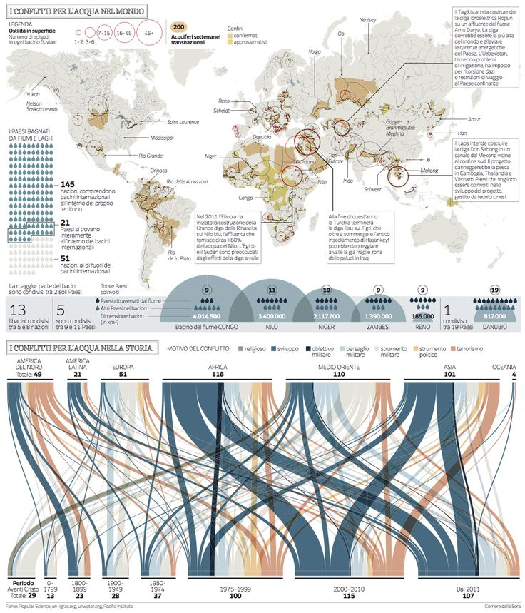 Water conflicts in the World